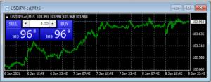 FXTF MT4 ドル円レートとチャート表示画面